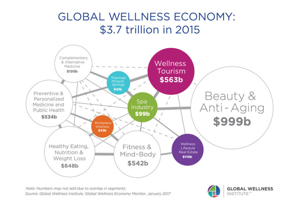 Global Wellness Economy Statistics
